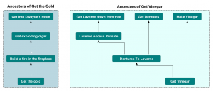 The ancestor graph can be found by reversing the dependency graph above a puzzle.
