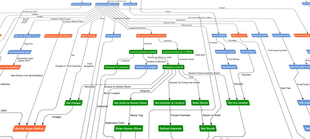 dependencies chart